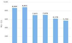 <em>电力</em>行业发展趋势分析 5月全社会用电量26628亿千瓦时