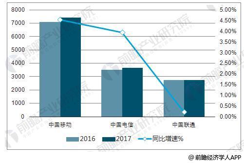 2017年三大运营商营业收入统计情况(亿元)
