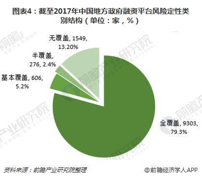 图表4:截至2017年中国地方政府融资平台风险定性类别结构(单位:家,%)