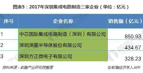 图表5:2017年深圳集成电路制造三家企业(单位:亿元)