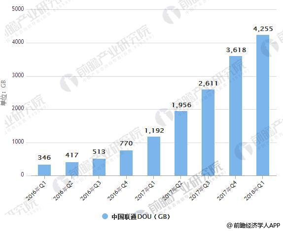 2016-2018年Q1中国联通DOU统计情况
