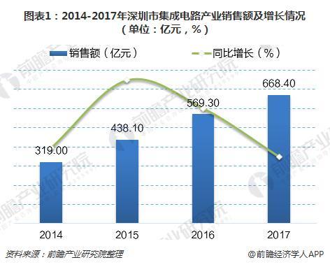 图表1:2014-2017年深圳市集成电路产业销售额及增长情况(单位:亿元,%)