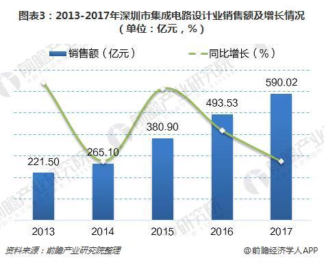 图表3:2013-2017年深圳市集成电路设计业销售额及增长情况(单位:亿元,%)