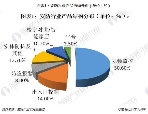图表1:安防行业产品结构分布(单位:%)