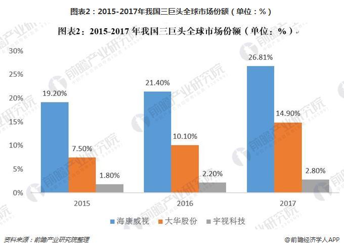 图表2:2015-2017年我国三巨头全球市场份额(单位:%)