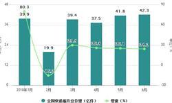 上半年<em>快递</em>业务量累计完成220.8亿件 同比增长27.5%