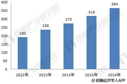 中国体外诊断产业形势向好 2023年市场规模将达1110亿