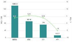 5月份<em>汽车</em>产销量分析 产销同比较快增长