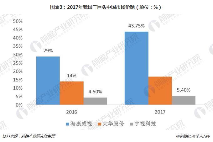 图表3:2017年我国三巨头中国市场份额(单位:%)