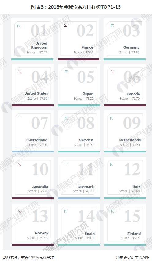 图表3:2018年全球软实力排行榜TOP1-15