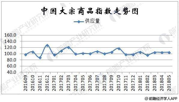 2016-2018年5月中国大宗商品供应指数统计情况