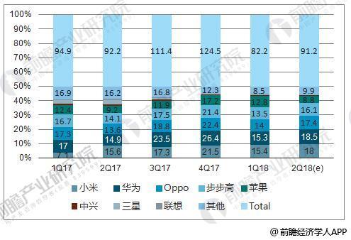 2017-2018年各季度大陆市场手机品牌出货量统计情况