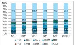 1-5月<em>手机</em>出货量为1.59亿部 同比下降19.0%