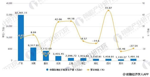 2018年5月中国各地区手机产量统计及增长情况