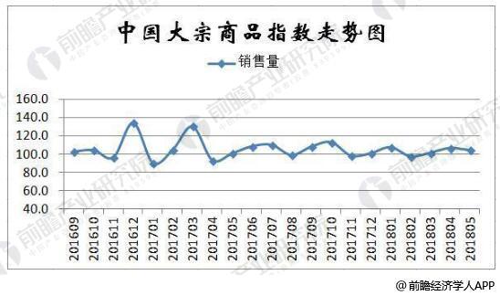2016-2018年5月中国大宗商品销售指数统计情况