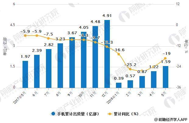 2017-2018年5月中国手机出货量统计及增长情况