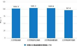 5月份<em>大宗</em><em>商品</em>指数为103.3% 较上月收缩1.5%