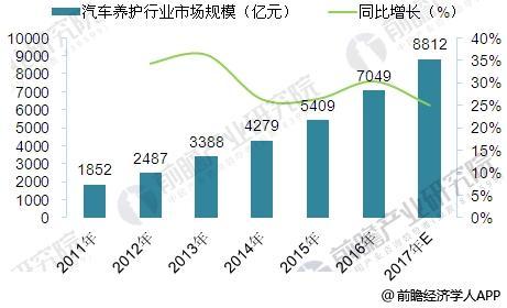 2011-2017年国内汽车养护市场规模走势