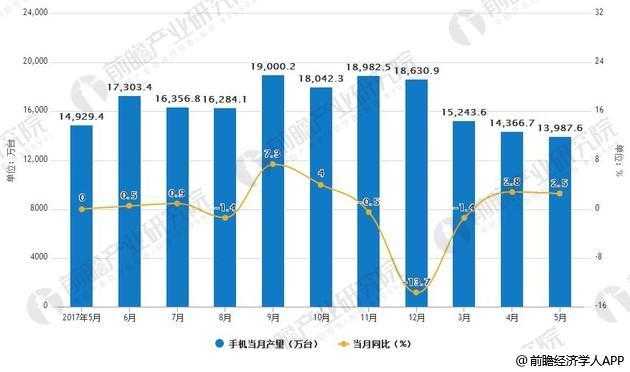 2017-2018年5月中国手机产量统计及增长情况