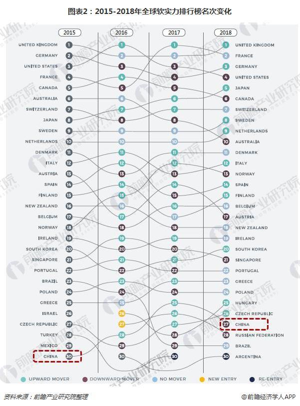 图表2:2015-2018年全球软实力排行榜名次变化