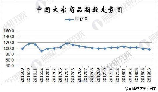 2016-2018年5月中国大宗商品库存指数统计情况