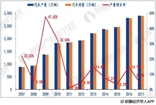 中国汽车产销量及增速统计