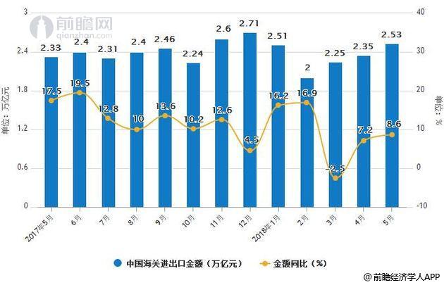 2017-2018年5月中国海关进出口金额统计及增长情况
