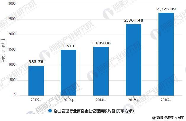2012-2016年中��物�I管理行�I百��企�I管理面�e均值情�r