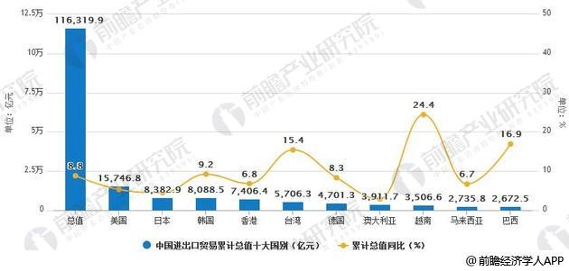 2018年1-5月中国进出口贸易总值十大国别统计情况