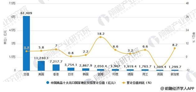 2018年1-5月中国商品十大出口国家地区贸易总值统计及增长