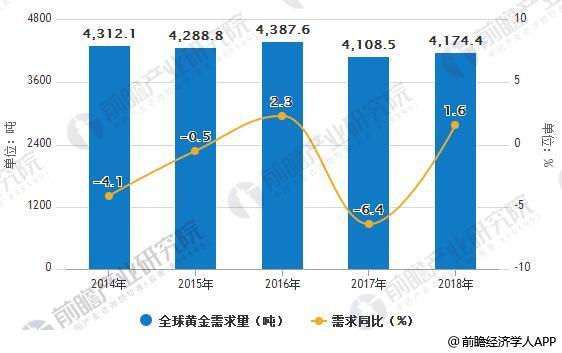 2014-2018年全球黄金供需统计及增长情况预测
