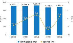 2018年Q1黄金<em>消费量</em>为284.97吨 同比下降5.44%