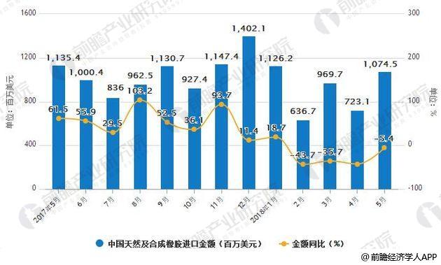 2017-2018年5月中国天然及合成橡胶进口统计及增长情况