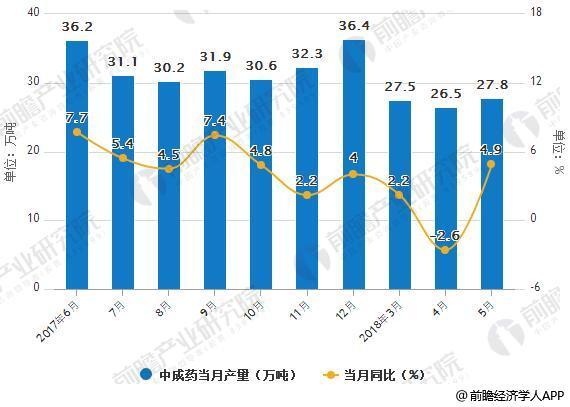 2017-2018年5月中国中成药产量统计及增长情况