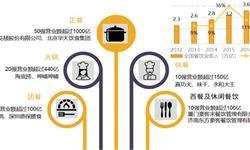 十张图了解餐饮行业的黑马——火锅行业的发展现状