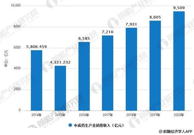 2014年-2020年中成药生产业销售收入统计情况及预测
