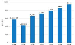 1-5月份<em>中成药</em>累计产量126.4万吨 累计增长5.6%