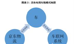 京东入资保险,触发保险营销新模式:物流+保险