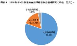 一文看懂新东方在线招股书,能否占领K12在线教育市场?