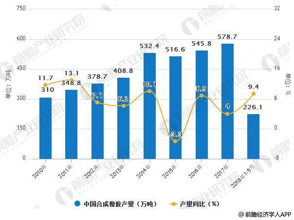 2010-2018年中国合成橡胶产量统计及增长情况