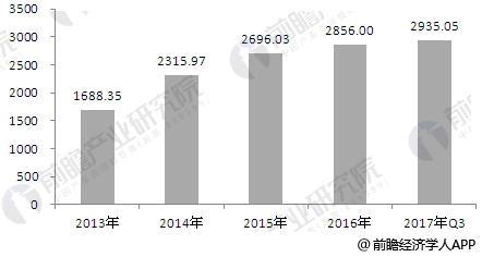 2013-2017年养老院行业市场规模分析