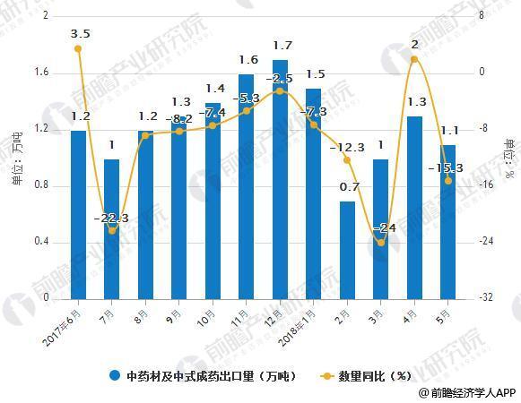 2017-2018年5月中国中药材及中式成药出口统计及增长情况