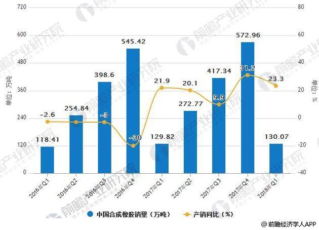 2016-2018年中国合成橡胶销量统计及增长情况