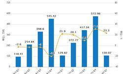 1-5月<em>合成橡胶</em>累计产量226.1万吨 累计增长9.4%