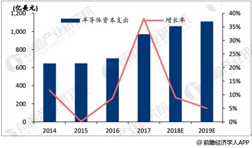 2014-2020年全球半导体资本支出预测