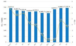 1-5月<em>平板玻璃</em>累计产量34497.1万重量箱 同比减少1.3%
