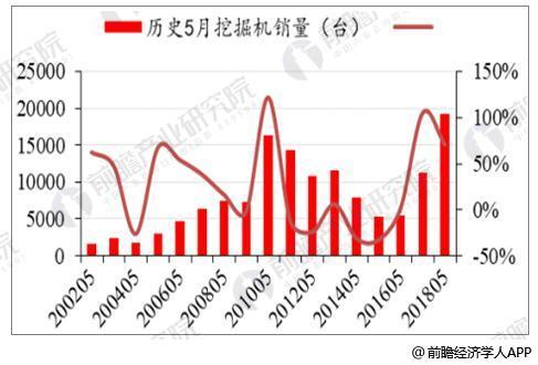 2002-2018年5月份挖掘机销量及同比增速情况