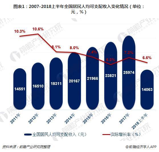 2018中国各地人口_国家统计局公布2018上半年我国各地居民收支情况9省收入超平