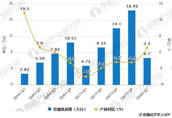 2016-2018Q1中国挖掘机销量统计及增长情况