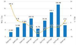 1-5月<em>挖掘机</em>累计产量为11.2万台 同比增长37.5%